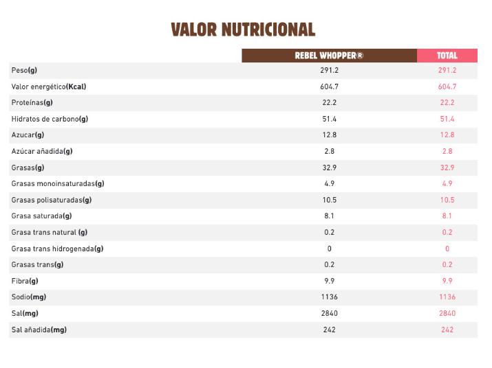 Valor nutricional de la Rebel Whopper