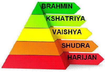 Sistema de castas en el hinduismo