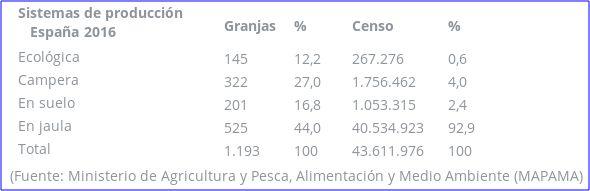 Datos de explotaciones avícolas en España (2016)