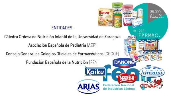 Entidades colaboradoras del Libro Blanco de la Nutricion Infantil