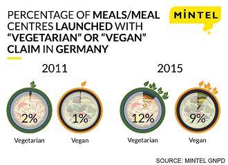 Estadísticas de veganismo en Alemania (Mintel)