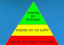 Jerarquía lógica de intereses
