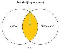 """""""La cosa en sí"""" de la filosofía de Kant"""