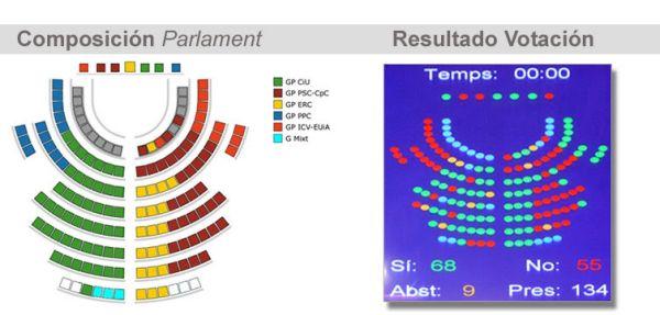 Resultados de la votación de prohibición de la tauromaquia en Cataluña