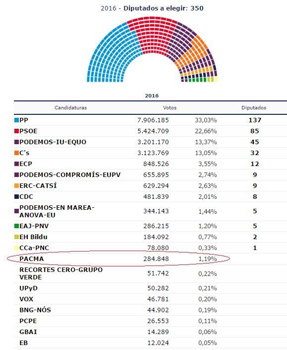 Resultados de PACMA el 26J
