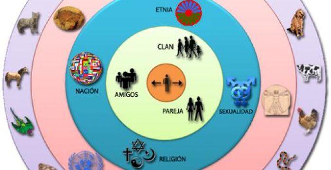 Circulo de consideracion ética del sensocentrismo