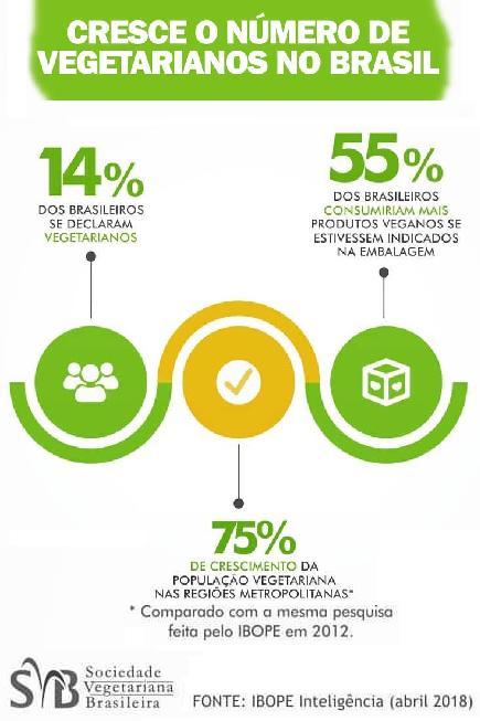 Número de vegetarianos en Brasil (IBOPE, 2018)